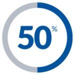 メンタル50%まで回復してきました。